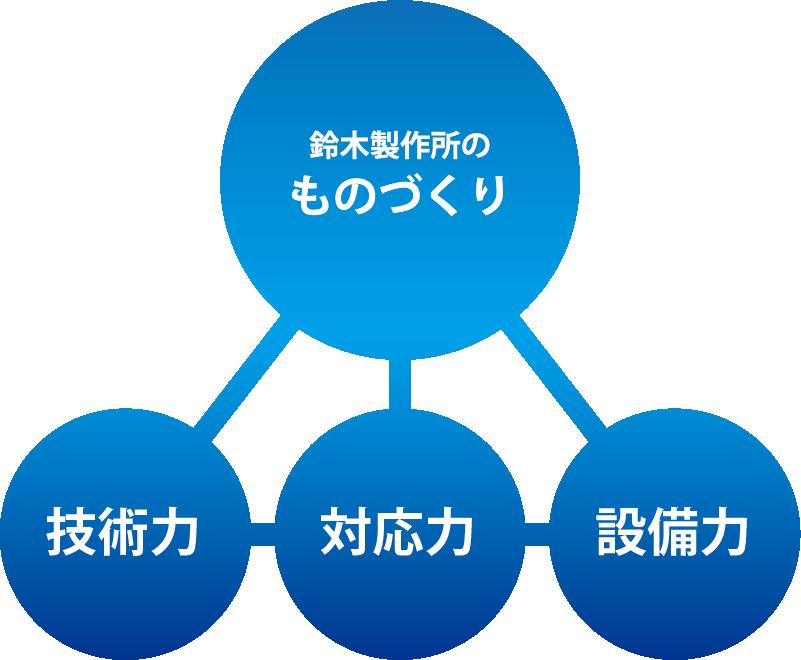 鈴木製作所の「ものづくり」